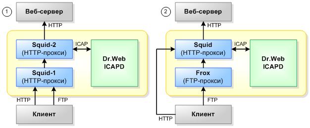 и прокси-сервера Squid.